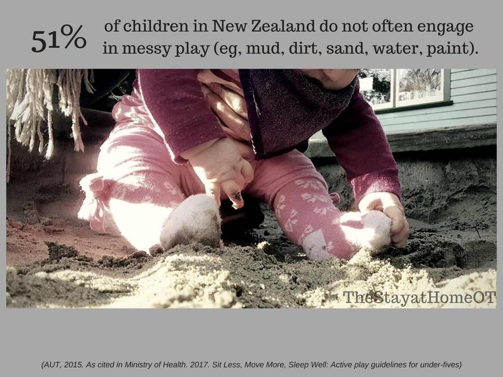 51% of children in New Zealand do not often engage in messy play (eg, mud, dirt, sand, water, paint).png